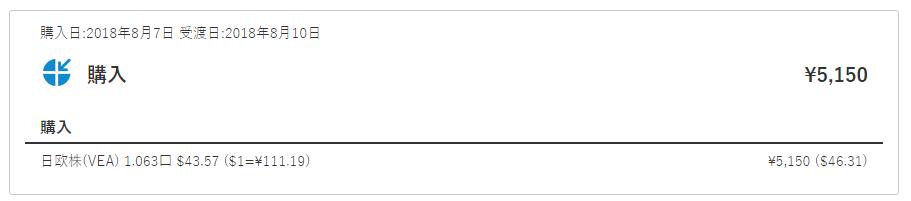 購入日:2018年8月7日 受渡日:2018年8月10日 購入 ¥5,150 購入 日欧株(VEA) 1.063口 $43.57 ($1=¥111.19) ¥5,150 ($46.31)