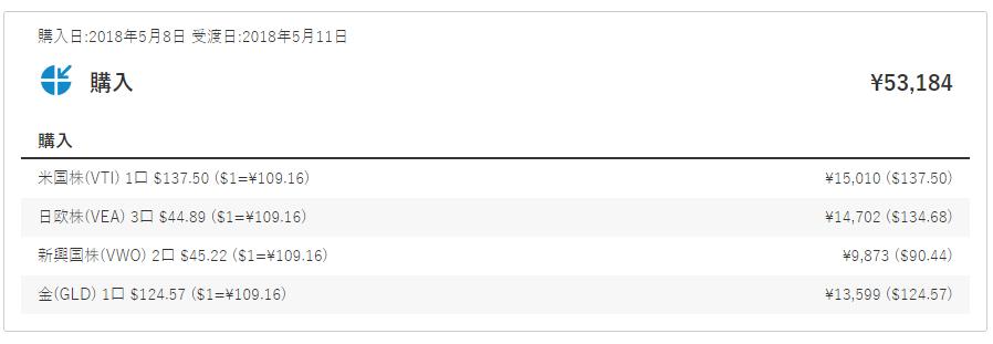 購入日:2018年5月8日 受渡日:2018年5月11日 購入 ¥53,184 購入 米国株(VTI) 1口 $137.50 ($1=¥109.16) ¥15,010 ($137.50) 日欧株(VEA) 3口 $44.89 ($1=¥109.16) ¥14,702 ($134.68) 新興国株(VWO) 2口 $45.22 ($1=¥109.16) ¥9,873 ($90.44) 金(GLD) 1口 $124.57 ($1=¥109.16) ¥13,599 ($124.57)