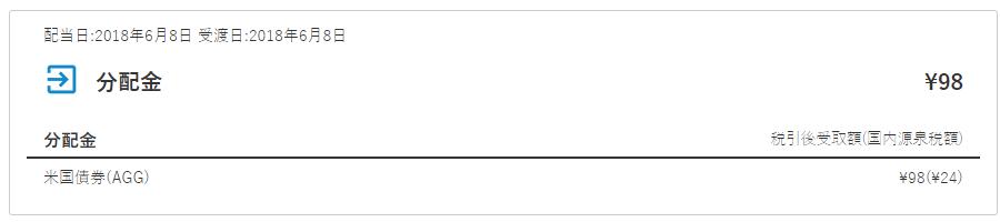 配当日:2018年6月8日 受渡日:2018年6月8日 分配金 ¥98 分配金税引後受取額(国内源泉税額) 米国債券(AGG) ¥98(¥24)